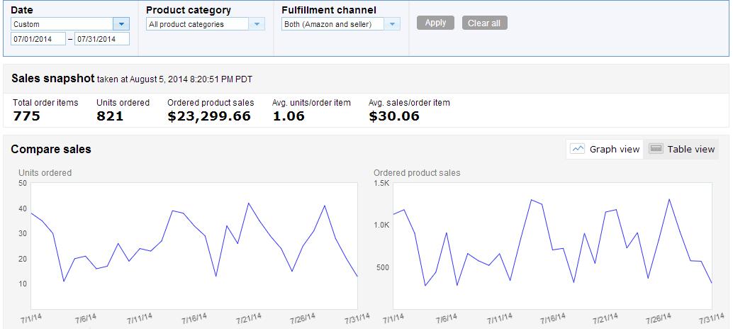 July 2014 Amazon Sales